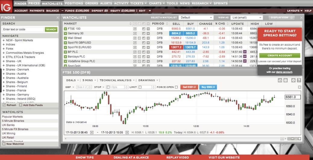 IG Market trading